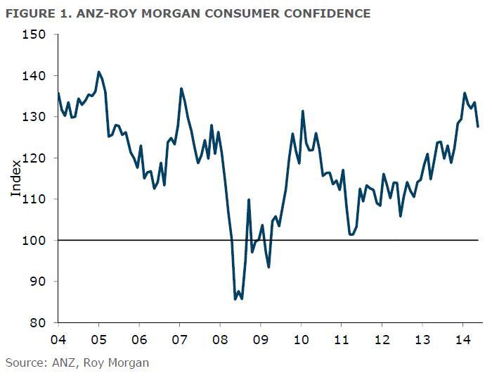 ANZ-Roy Morgan New Zealand Consumer Confidence - May 2014