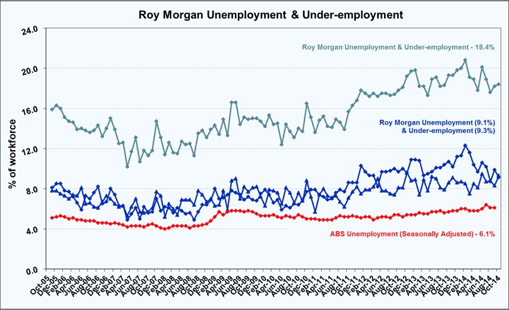 Roy Morgan Unemployment & Under-employment - October 2014 - 18.4%