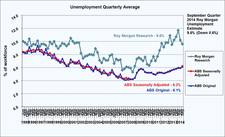 Roy Morgan Unemployment - September Quarter 2014 - 9.6%