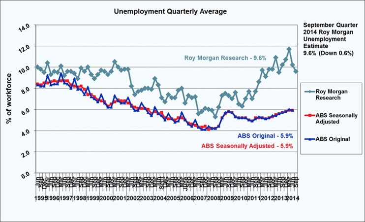 Roy Morgan September Quarter Unemployment - 9.6%