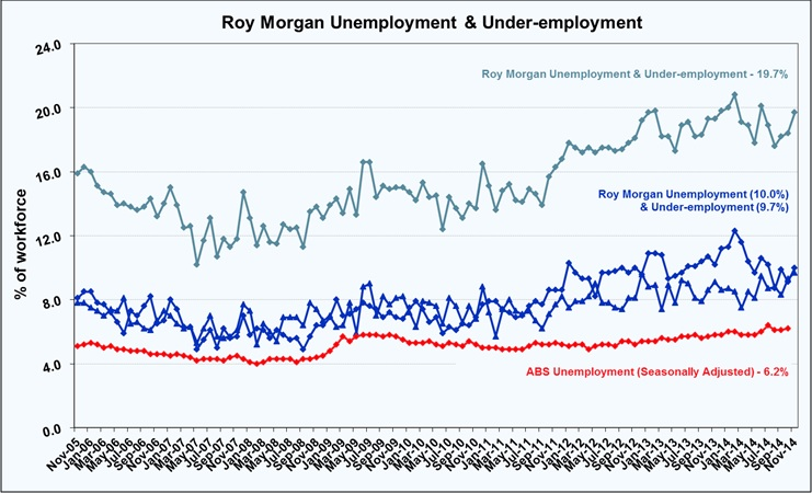 Roy Morgan Unemployment & Under-employment - December 2014 - 19.7%