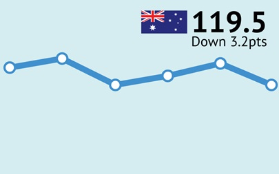 ANZ-Roy Morgan Australian Consumer Confidence Rating - February 13, 2018 - 119.5