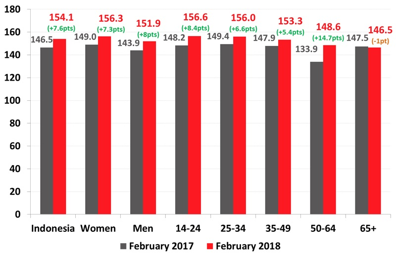 Roy Morgan Indonesian Consumer Confidence by Gender & Age - February 2018