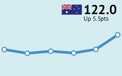 ANZ-Roy Morgan Australian Consumer Confidence Rating - January 9, 2018 - 122.0