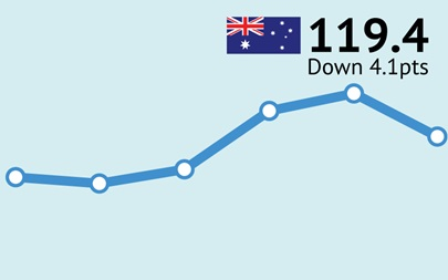 ANZ-Roy Morgan Australian Consumer Confidence Rating - Tuesday January 23, 2018 - 119.4