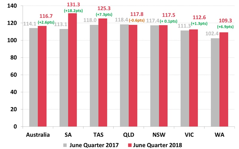Roy Morgan Business Confidence by State - June Quarter 2018