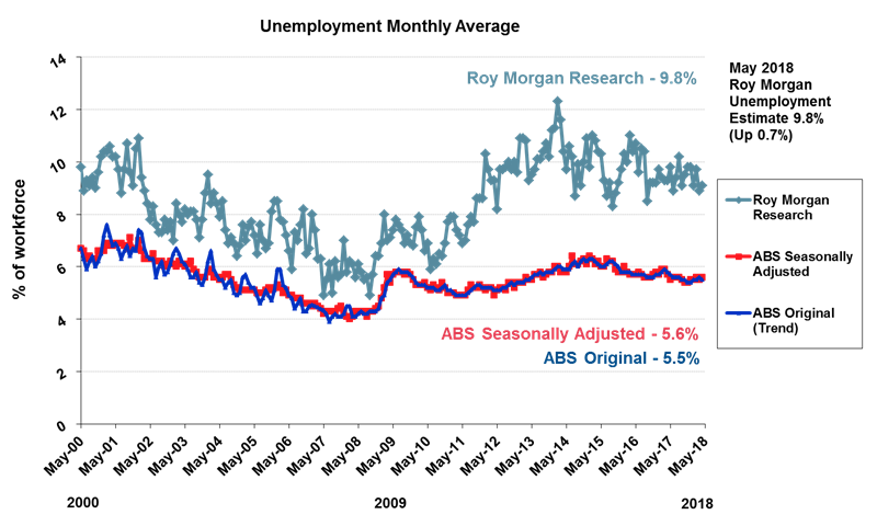 Roy Morgan Monthly Unemployment - May 2018 - 9.8%
