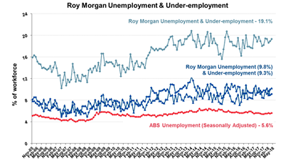 Roy Morgan Monthly Unemployment & Under-employment - May 2018 - 9.8%
