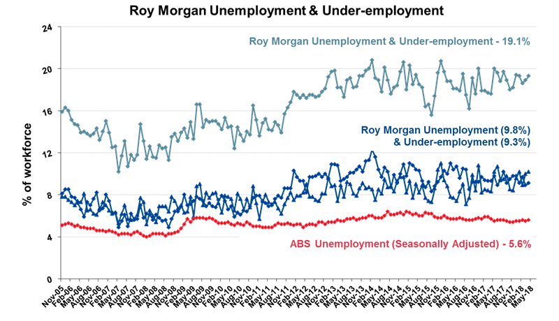 Roy Morgan Monthly Unemployment & Under-employment - May 2018 - 19.1%