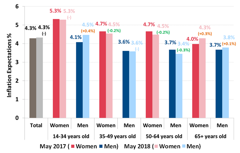 Roy Morgan Inflation Expectations by Gender & Age - May 2018