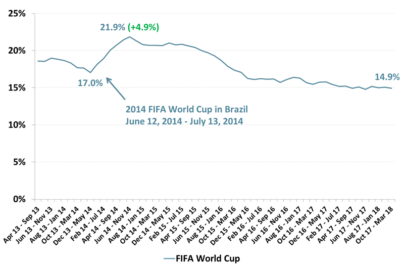 FIFA World Cup Viewing Trends - 2014 - 2018
