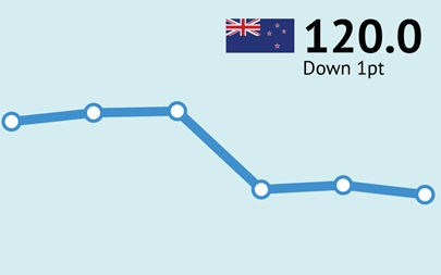 ANZ-Roy Morgan New Zealand Consumer Confidence Rating - June 2018 - 120.0