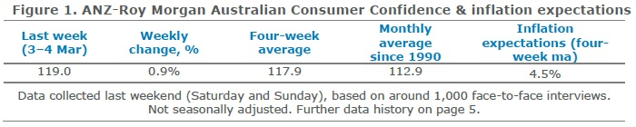 ANZ-Roy Morgan Australian Consumer Confidence Rating - March 6, 2018 - 119.0