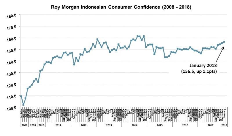 Roy Morgan Indonesian Consumer Confidence Rating - January 2018 - 156.5