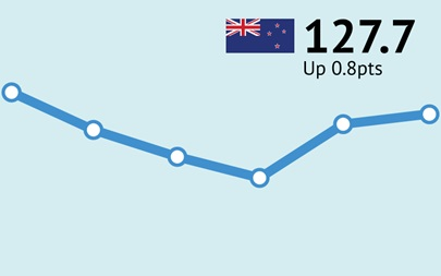 ANZ-Roy Morgan New Zealand Consumer Confidence Rating - February 2018 - 127.7