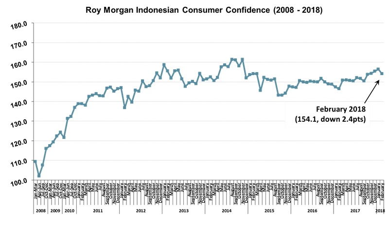 Roy Morgan Indonesian Consumer Confidence - February 2018