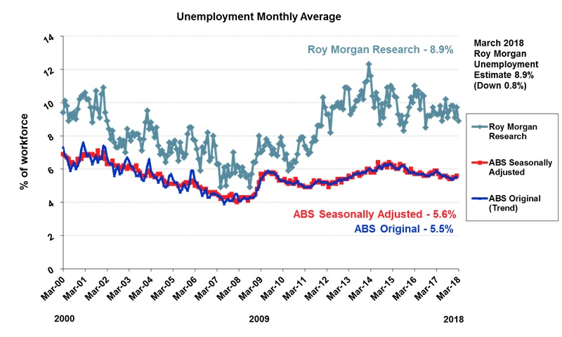 Roy Morgan Monthly Unemployment - March 2018 - 8.9%