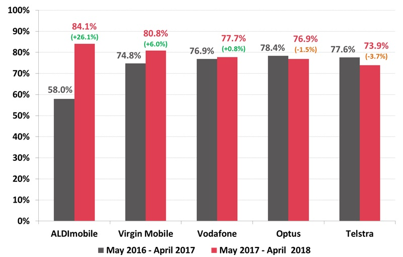 Roy Morgan Mobile Phone Service Provider Customer Satisfaction - April 2018