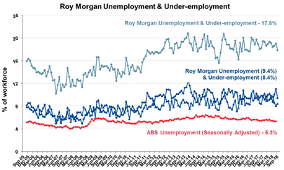 Roy Morgan Monthly Unemployment & Under-employment - September 2018 - 17.8%