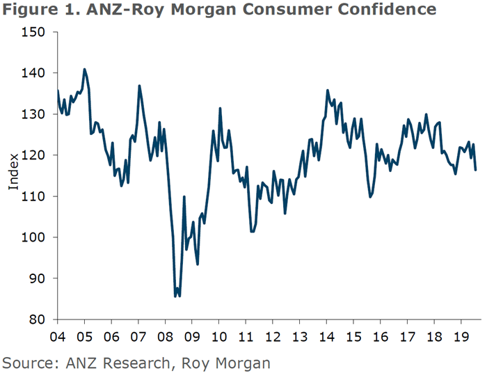 NZ Consumer Confidence Trended July 2019