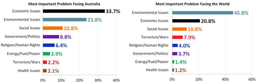 Most Important Problems Facing The World and Facing Australia