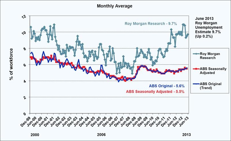 Roy Morgan Unemployment Estimate - June 2013