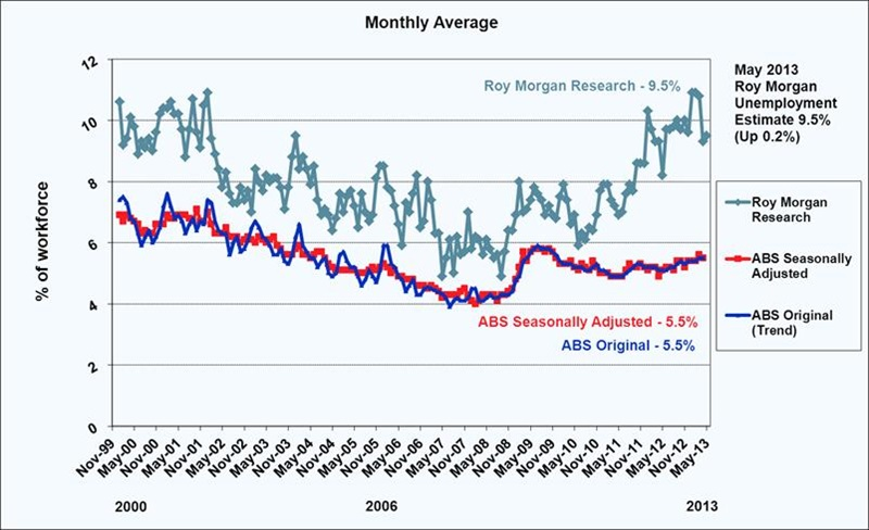 Roy Morgan May Unemployment Estimates