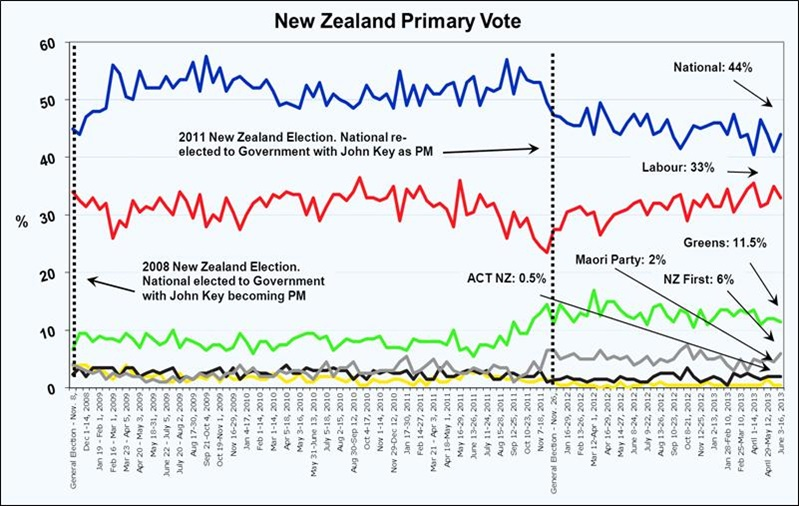 New Zealand Roy Morgan Voting Intention - June 2013