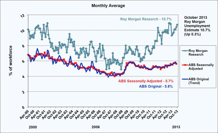 Roy Morgan Unemployment - October 2013 - 10.7%