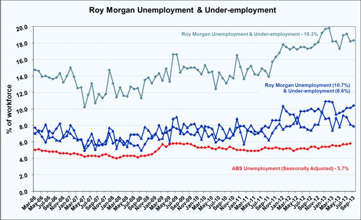 Roy Morgan Unemployed & Under-employed - October 2013 - 19.3%