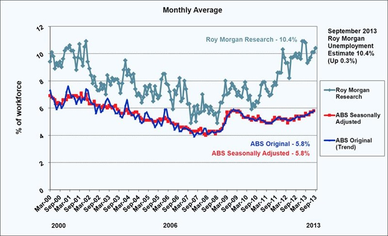 Roy Morgan Unemployment Estimate - September 2013
