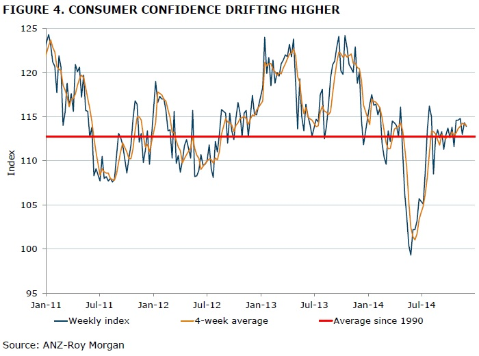 ANZ-Roy Morgan Weekly Consumer Confidence - December 2, 2014 - 113.9