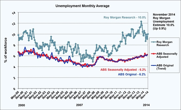 Roy Morgan December Unemployment - 10.0%