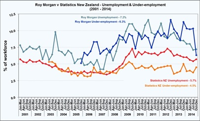 Roy Morgan New Zealand December Quarter 2014 Unemployment - 13.5%