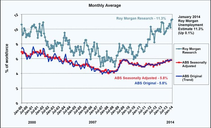 Roy Morgan Monthly Unemployment - January 2013 - 11.3%