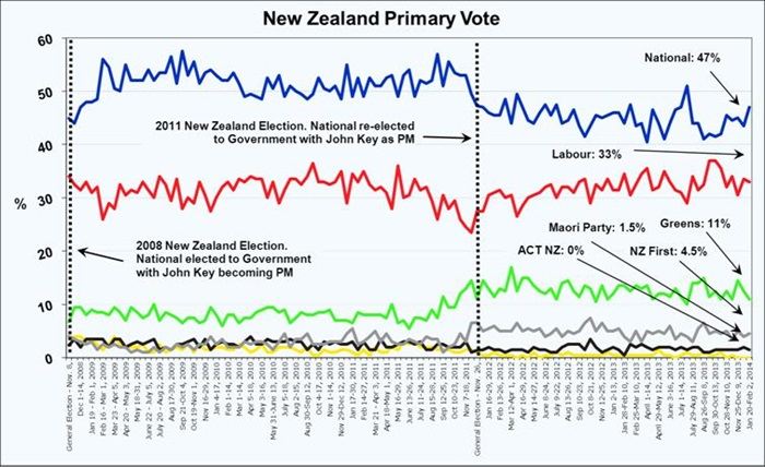 Roy Morgan New Zealand Poll - February 4, 2014