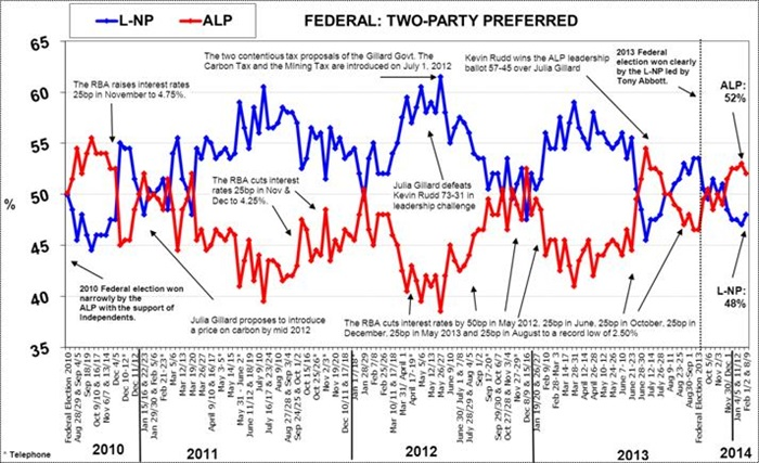 Morgan Poll on Federal Voting Intention - February 11, 2014