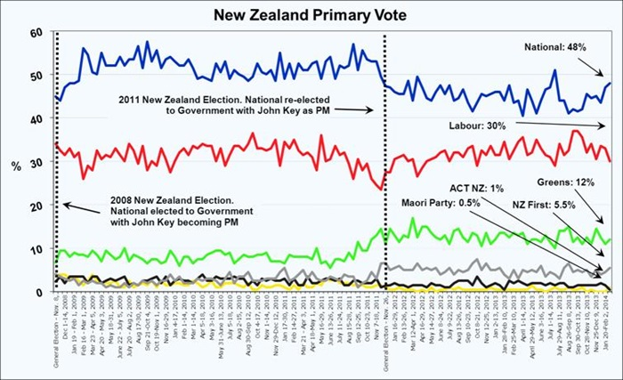 Roy Morgan New Zealand Voting Intention - February 20, 2014