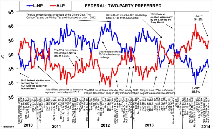Morgan Poll on Federal Voting Intention - November 3, 2014