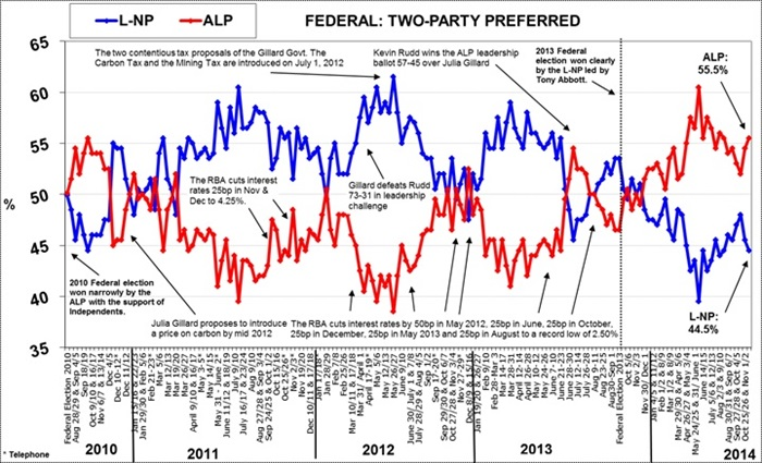 Morgan Poll on Federal Voting Intention - November 17, 2014