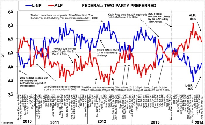 Morgan Poll on Federal Voting Intention - September 8, 2014