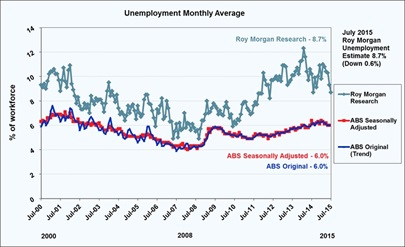 Roy Morgan Unemployment - July 2015 - 8.7%