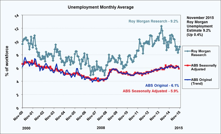 Roy Morgan Monthly Unemployment - November 2015 - 9.2%