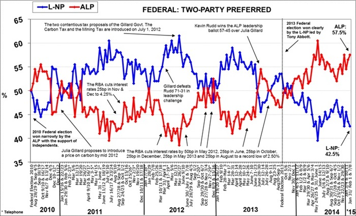 Morgan Poll on Federal Voting Intention - February 9, 2015