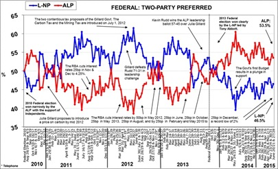 Morgan Poll on Federal Voting Intention - June 29, 2015