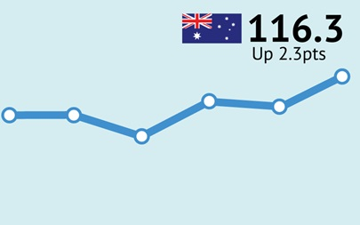 ANZ-Roy Morgan Australian Consumer Confidence - June 30, 2015 - 116.3