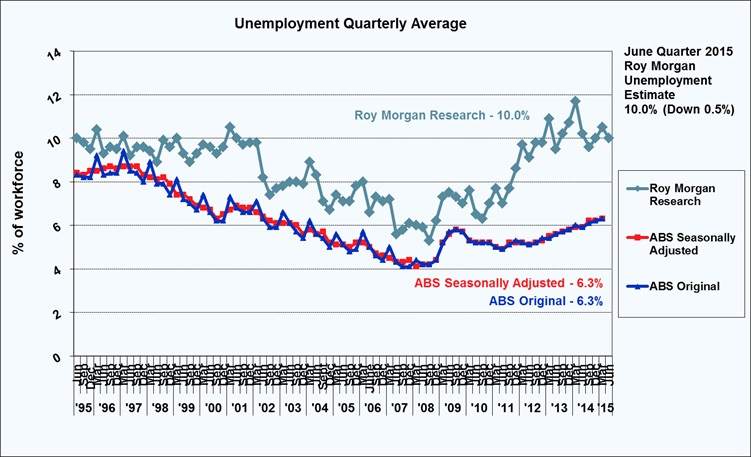 Roy Morgan Quarterly Unemployment - June Quarter 2015 - 10.0%