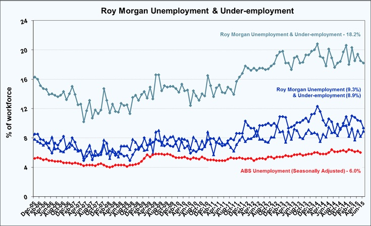 Roy Morgan Under-employment - June 2015 - 18.2%
