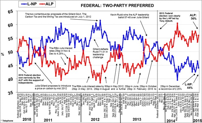 Morgan Poll on Federal Voting Intention - March 23, 2015