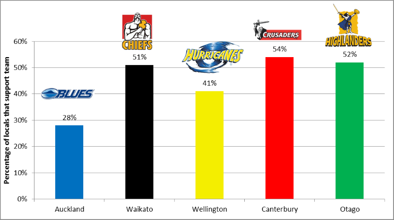 paper town map with Super Rugby Three Teams Claim Support From Most Of Their Localsbut Are Their Fans Loyal Or Lazy on The Flemish On The Firth Of Forth Part 1 as well Busan furthermore Notes Worksheets Projects as well Nowra Bomaderry moreover GordonJohnston.